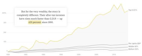 Unequal Charts